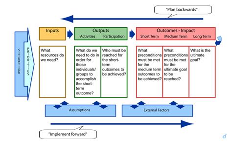logic model template powerpoint logic model template powerpoint