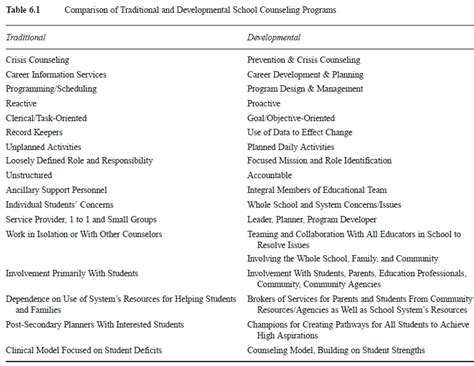 Counselling Theory Essay by College Essays College Application Essays Counseling Essay