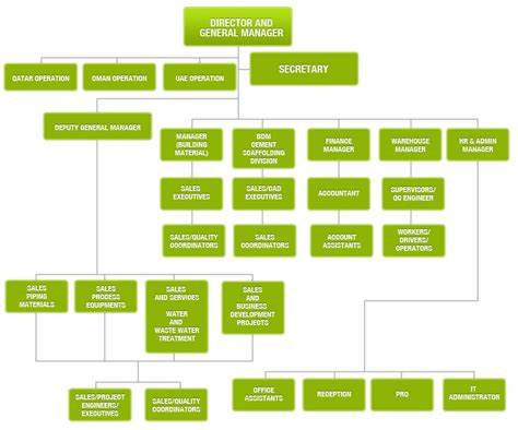 flowchart of an organization organizational chart musandum