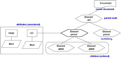 xml tutorial node xml node diagram images how to guide and refrence