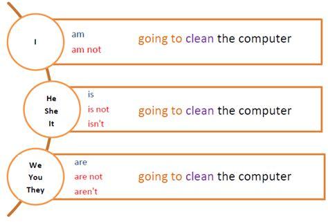 preguntas en negativo español 1 12 futuro simple en ingl 233 s uso de auxiliar quot will quot y