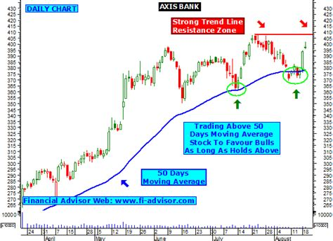 axis bank stock price today axis bank tips technical analysis chart intraday