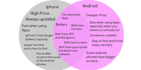 difference between iphone and android iphone vs android comparison and contrast happiness is a choice