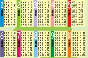 multiplication table 1 10 printable 2 171 funnycrafts
