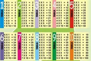 multiplication table 1 10 printable boxfirepress