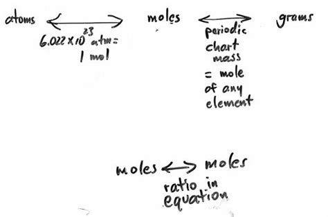 Atoms Mole Grams