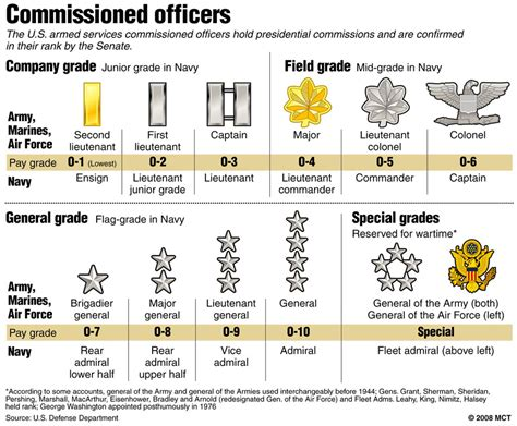 army rank symbols officer images