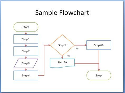 membuat gambar flowchart pengertian flowchart contoh simbol dan cara membuatnya