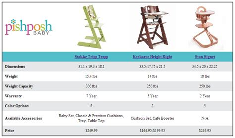 Stokke Table Top Dimensions by Wooden High Chair Comparison Chart The Pishposhbaby Blog