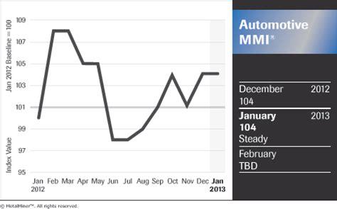 Bmw Target Market Essays by Automotive Index Solid Last Q4 Bmw Us Auto Market Target Record 2013 Steel Aluminum Copper