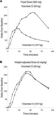 Rapid Identification of Dihydropyrimidine Dehydrogenase