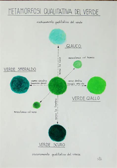 Come Si Crea Il Giallo by Il Valore Cromatico Dei Colori Ekologhia
