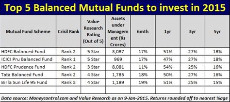 fundsindia mutual fund invest online in best mutual funds top 5 balanced mutual funds to invest in 2016