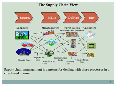 Construction Supply Chain Management Concepts And Studies 5in1 suppliers selection in construction supply chain management