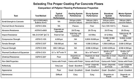 Selecting The Proper Coating For Concrete Floors By