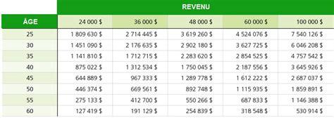 Grille Salaire Assurance by Assurance Salaire Invalidit 233 171 Services Financiers Sfm