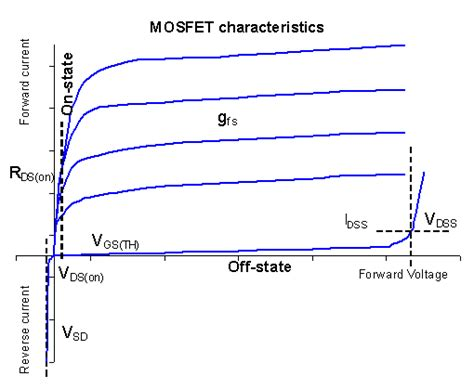 fet transistor characteristic iptest mosfet tests