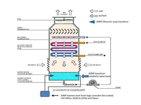 cooling tower system diagram chiller and cooling tower diagram pictures to pin on