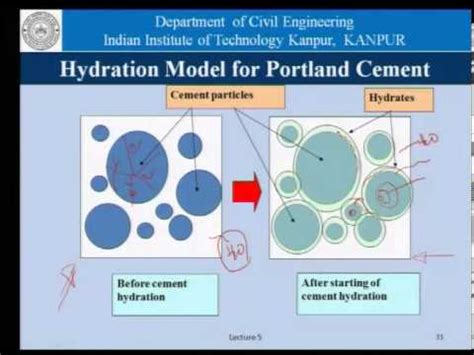 hydration of cement mod 01 lec 05 hydration of cement