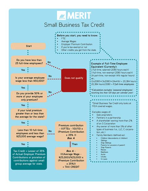 Small Home Business Tax Information Shop Exchange Small Business Health Options Program