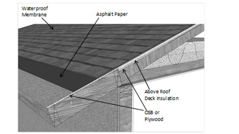 Ceiling Insulation Requirements by 3 9 Advanced Assembly Systems