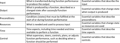 Function Description Template Function Name Description Essential Download Table Essential Functions Description Template