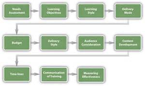 Learning And Assessment Strategy Template by 8 4 Designing A Program Human Resource Management
