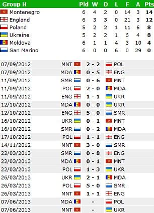 european cup qualifying table cup 2014 qualifying update as spain