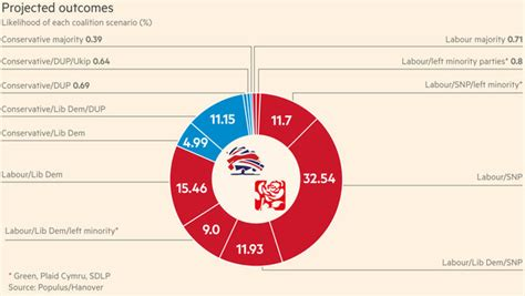 New Poll Models Or by Polls Move In Miliband S Favour Uk Election Uk General