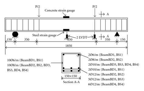 figure 2 testing setup beam details and typical