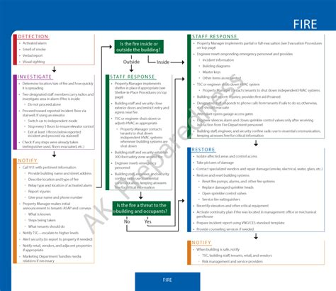 emergency response checklist template gallery templates