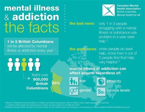 Range Behavioral Health Detox by 70 Best Mental Illness Statistics Images On