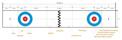 curling diagram hockey rink diagram get free image about wiring