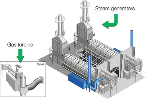 layout and operation of a steam power generation plant gas turbine diagram steam generator gas free engine