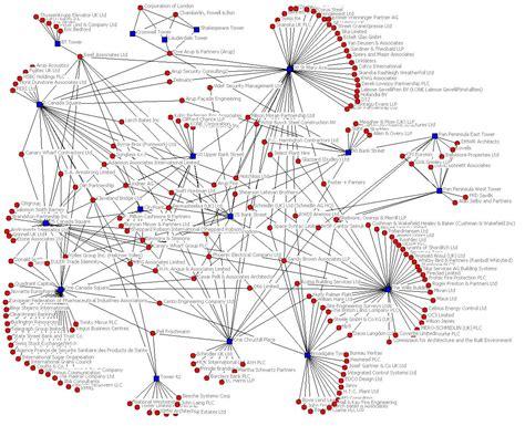large network diagram social network analysis tacity