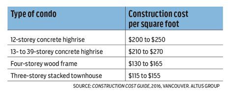 price per square foot to build a house by zip code altus helyar construction cost guide