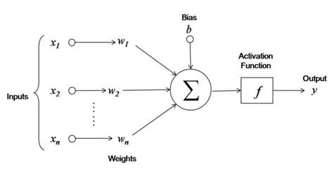 draw neural network diagram diagram of an artificial neural network tex
