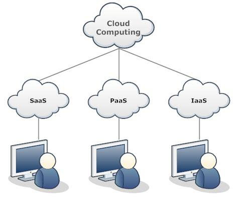 Network Diagram Example   Cloud Network   Network Diagrams   Pinterest   Diagram
