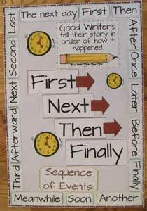sequence of events writing poster idea myclassroomideas
