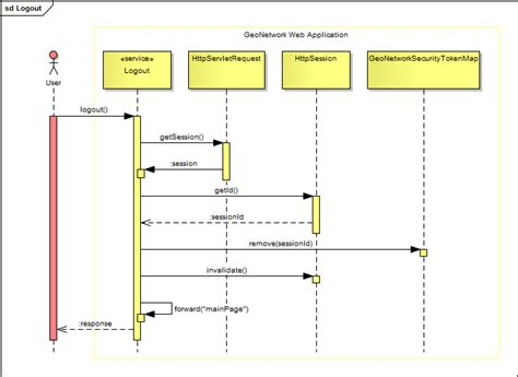 imprimer diagramme de gantt ms project 2010 sequence diagram website login image collections how to