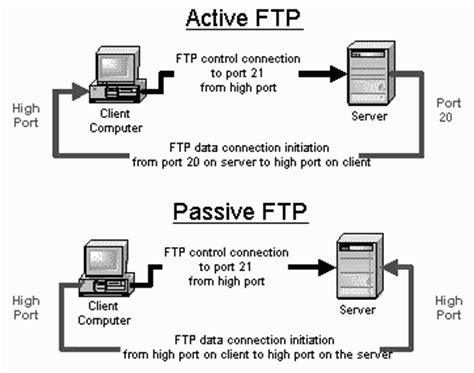 ftp data port crossftp knowledgebase active and passive ftp