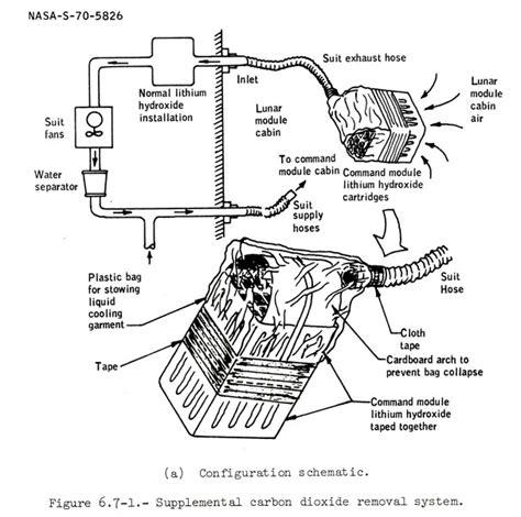 design criteria apollo 13 a13 lioh adapter