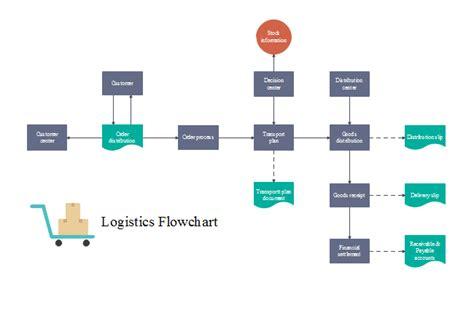 Free Online Business Plan Maker logistic flowchart free logistic flowchart templates
