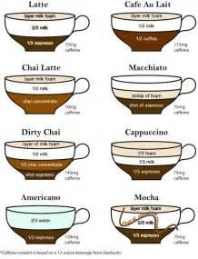 oltre 1000 idee su menu di caffetteria su
