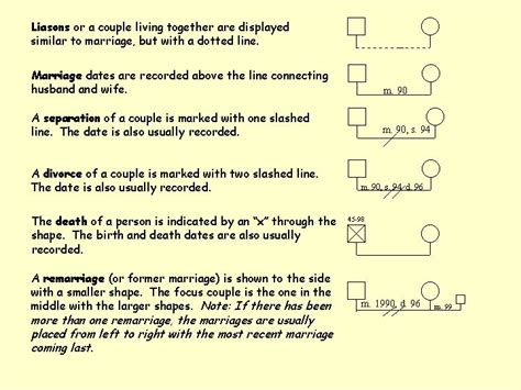 how to write a genogram paper 17 best images about dip comm dev on models