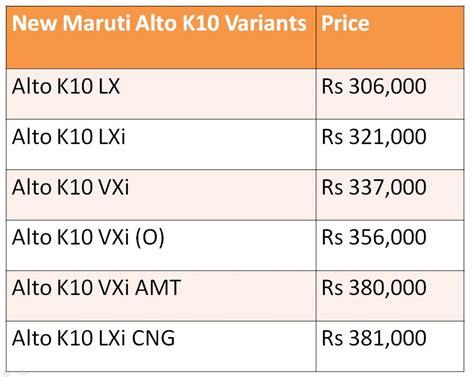 Suzuki Alto Price List Alto K10 2014 Model Autos Post