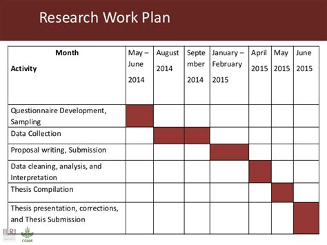 master thesis plan template master thesis work plan your thesis plan a roadmap to