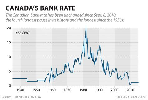 overnight bank rate is 2015 the year the bank of canada finally raises
