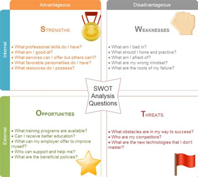 example swot analysis paper harvard style essay swot analysis for