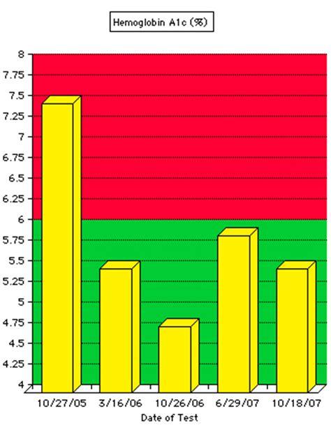 hemoglobin 1 ac results graph diabetes inc hemoglobin a1c diabetes inc
